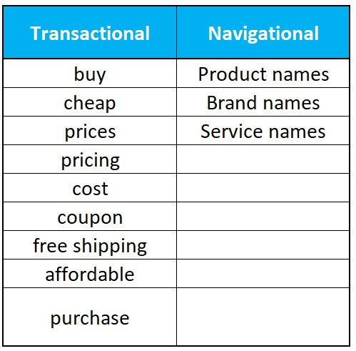 transactional and navigational search intent keyword modifiers