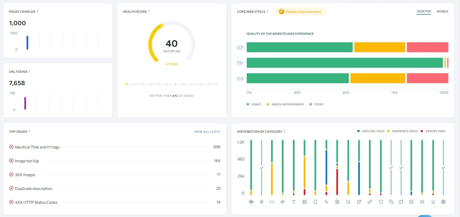 website audit for competitor website during seo competitive research