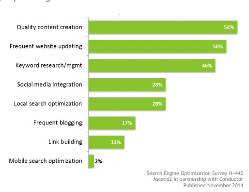content creation for seo and off-page seo still most effective