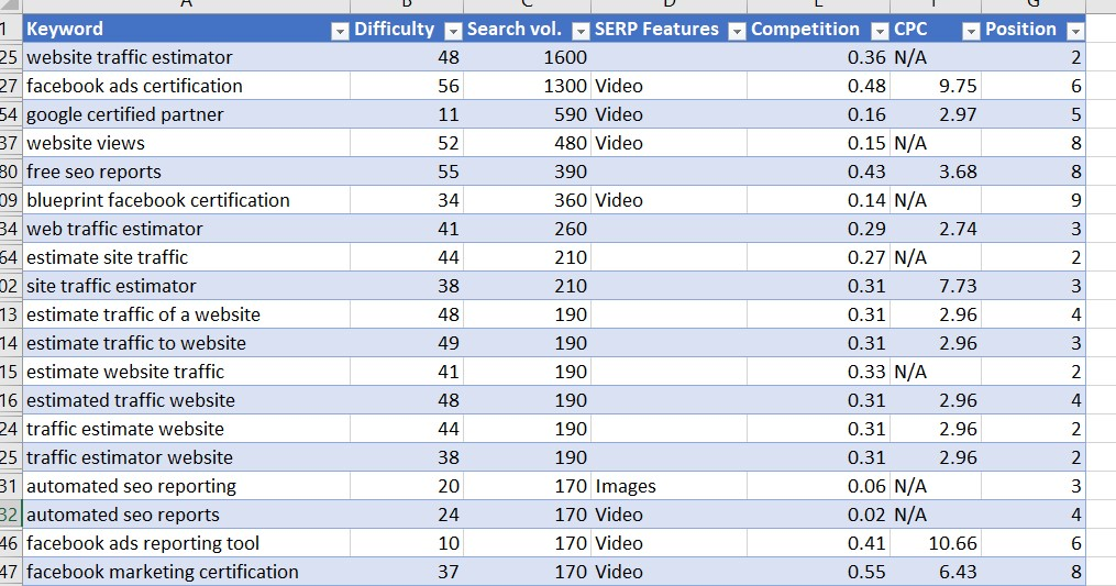 content gap analysis keyword examples