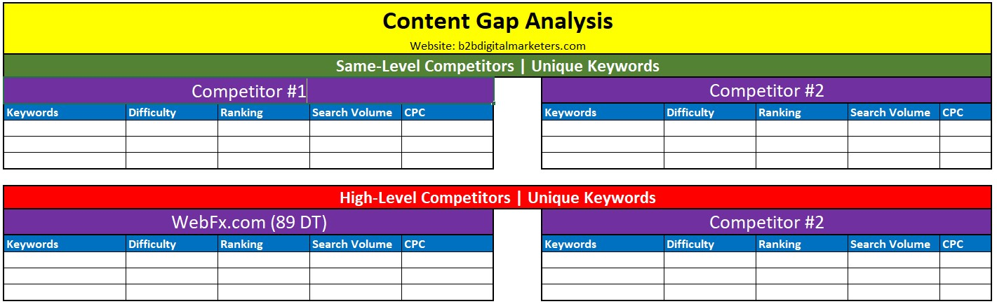 content gap analysis template adding first competitor