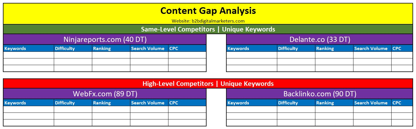 content gap analysis template updated with competitors