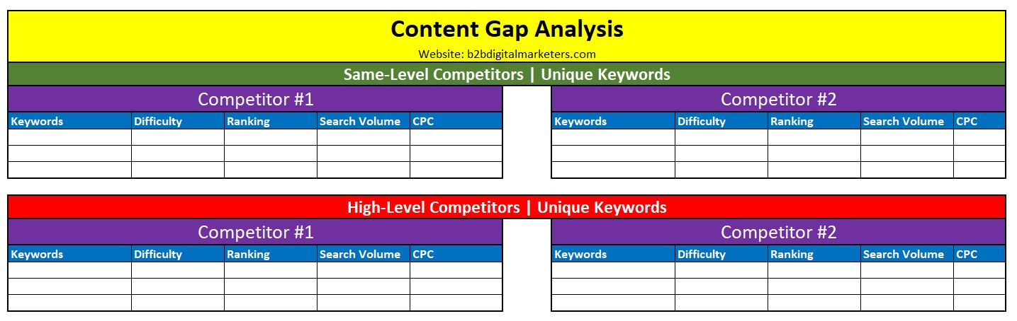 content gap analysis template