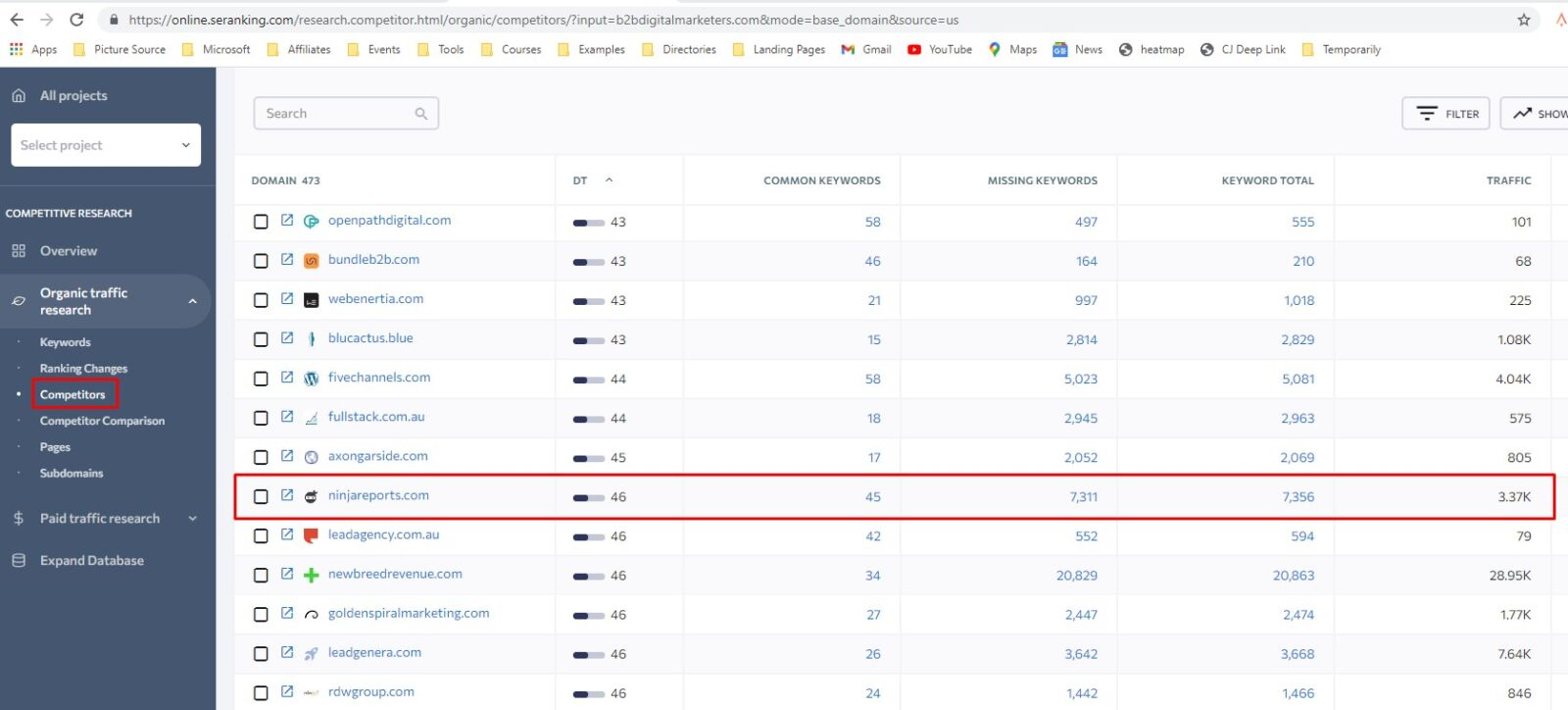 content gap competitor analysis