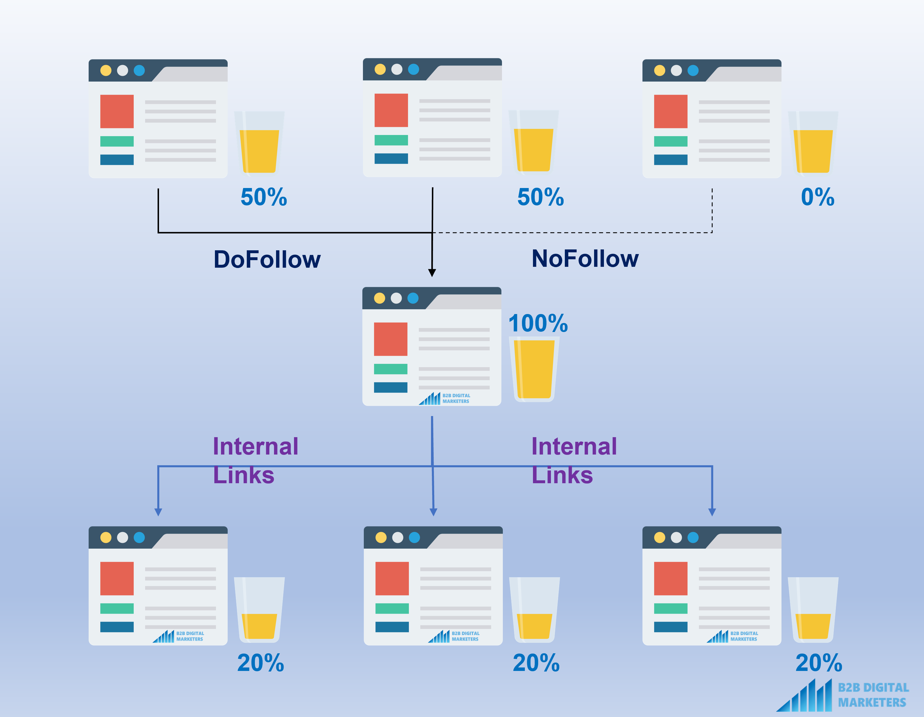 dofollow and nofollow external links to web page and then link juice distribute it by internal links