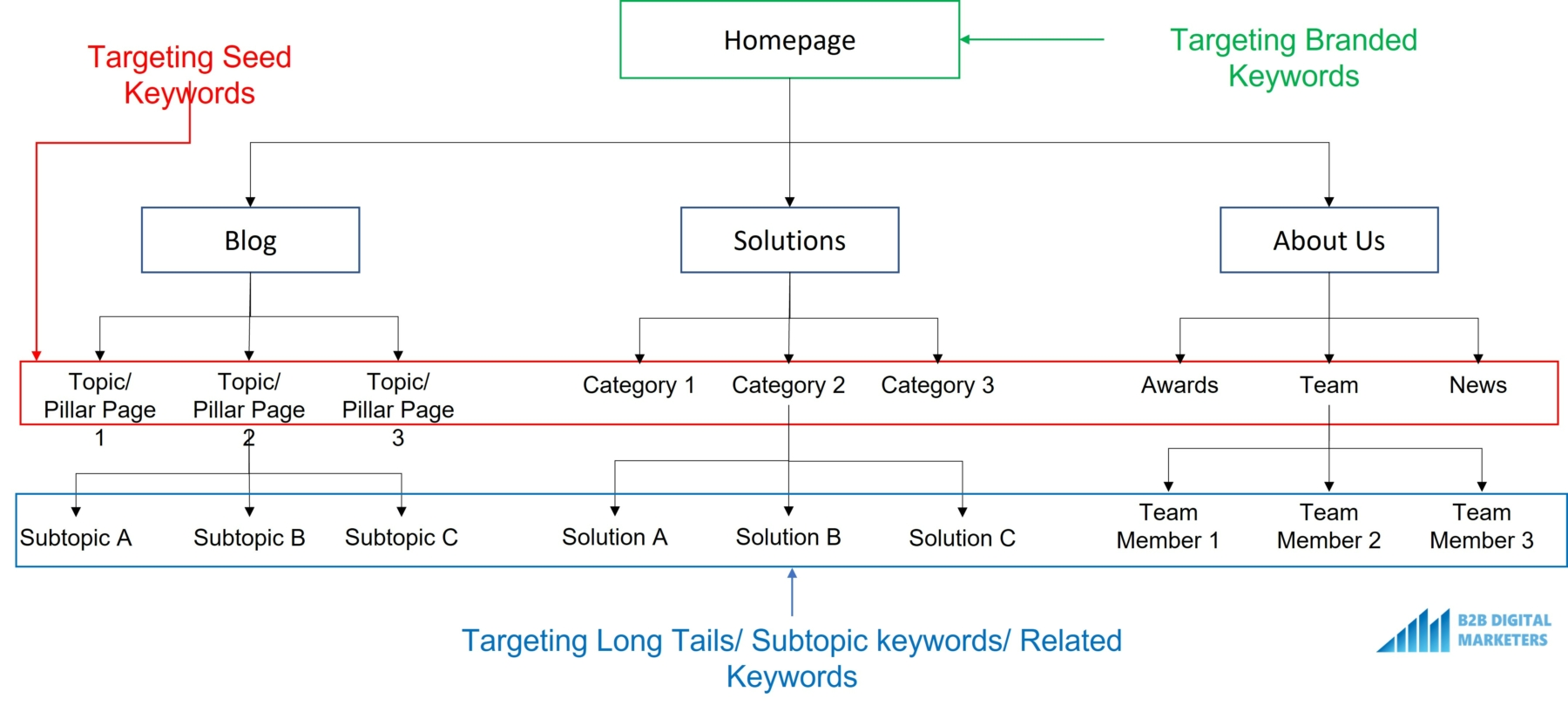 example of seed keywords, related keywords and long tail keywords and branded keywords within website architecture