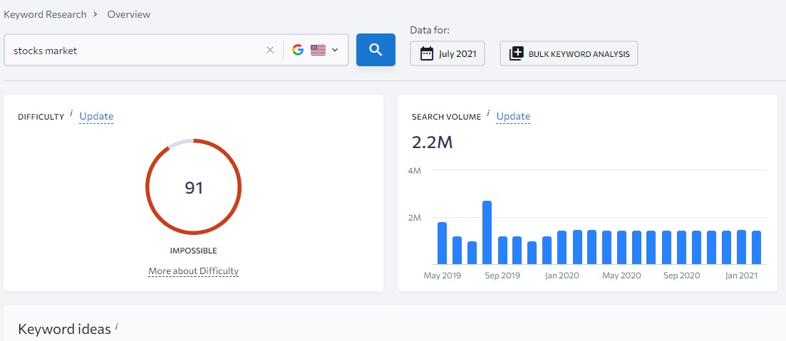 high volume search keywords
