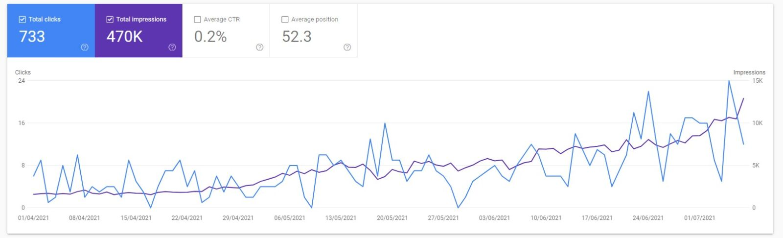 improvements in google search console from using seo tool se ranking