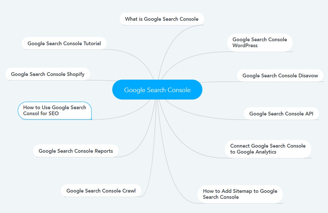 mindmap of topic cluster with mindmeister