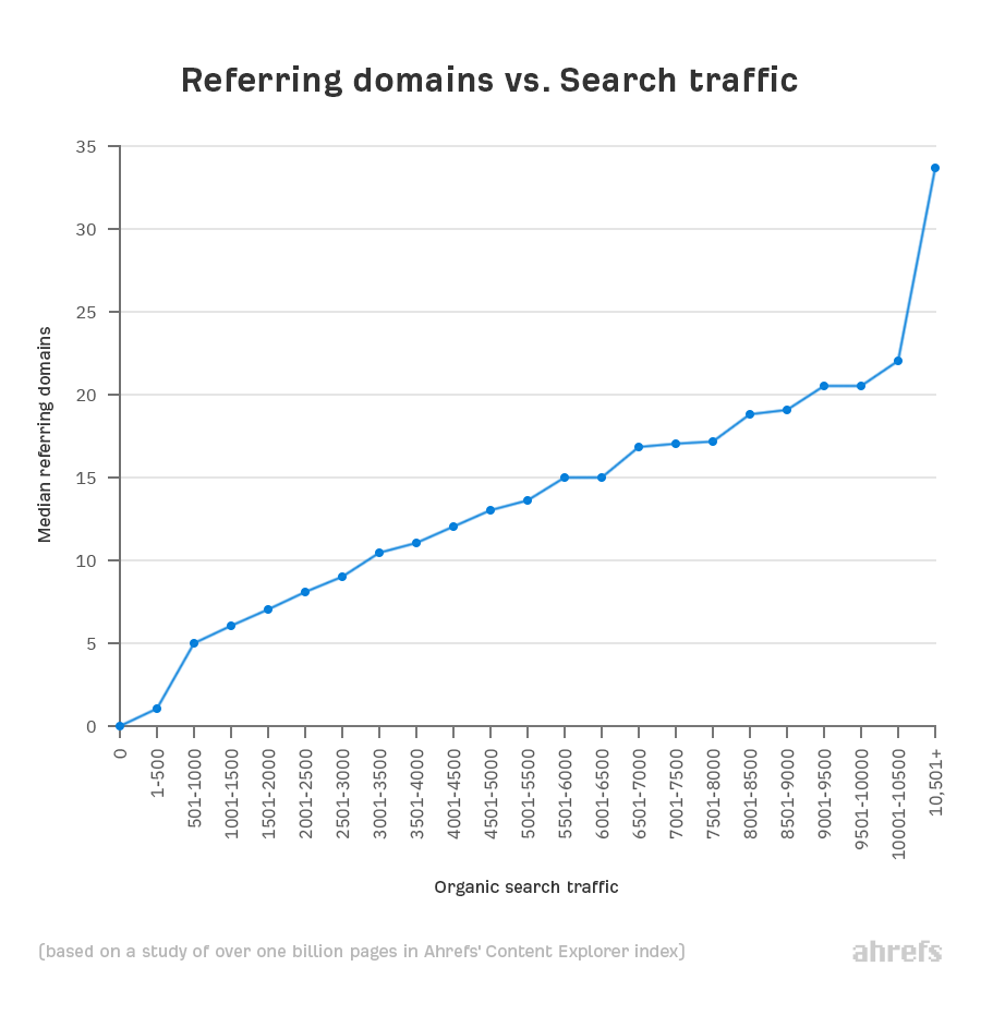 referring domains and search traffic corelates