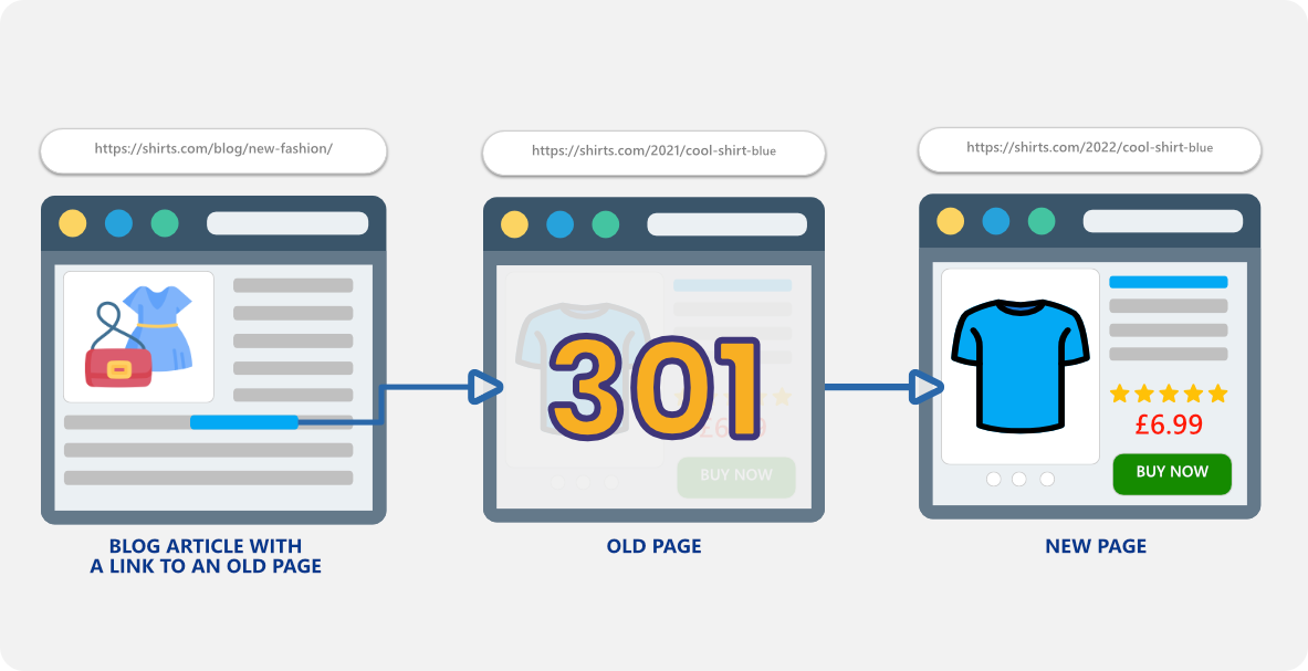 301 redirect for technical seo