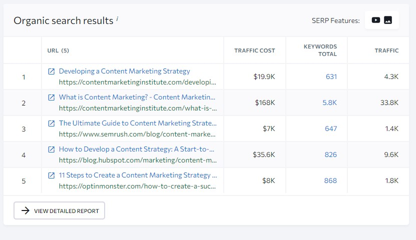 Organic search results for my targeted keyword and competitors pages