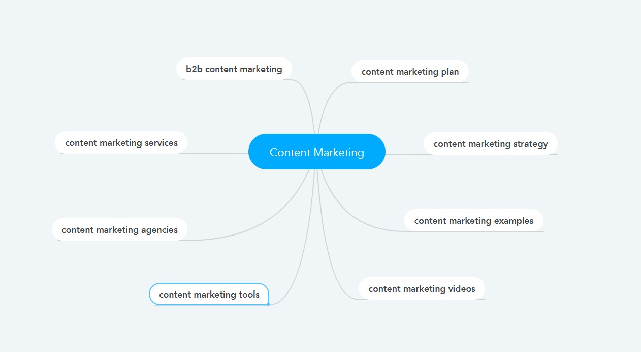 body keyword and long tail keyword examples for topic relevancy