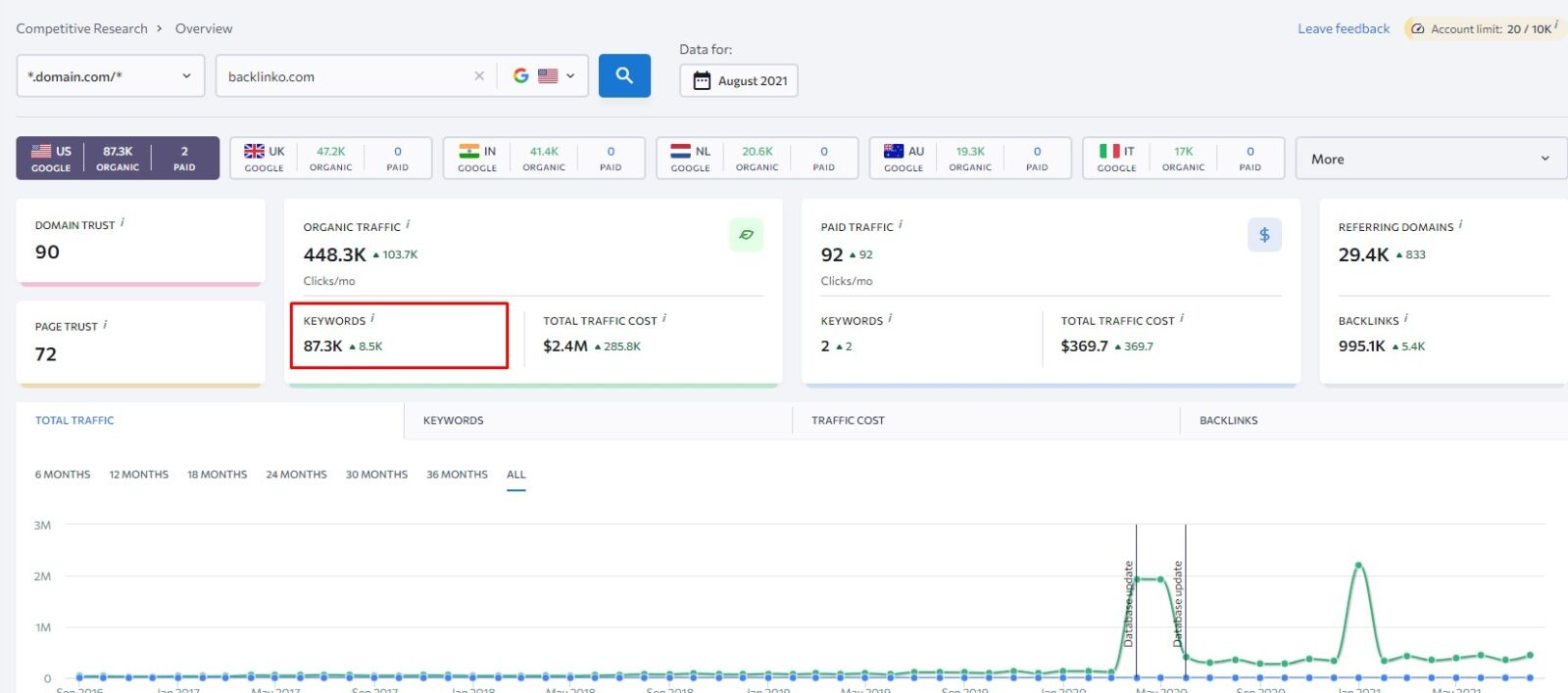 competitors high level overview of ranking keywords