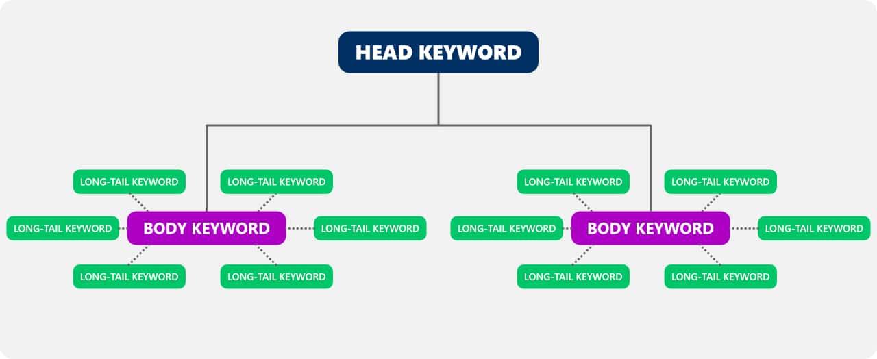 create long tail keywords from head or body keywords