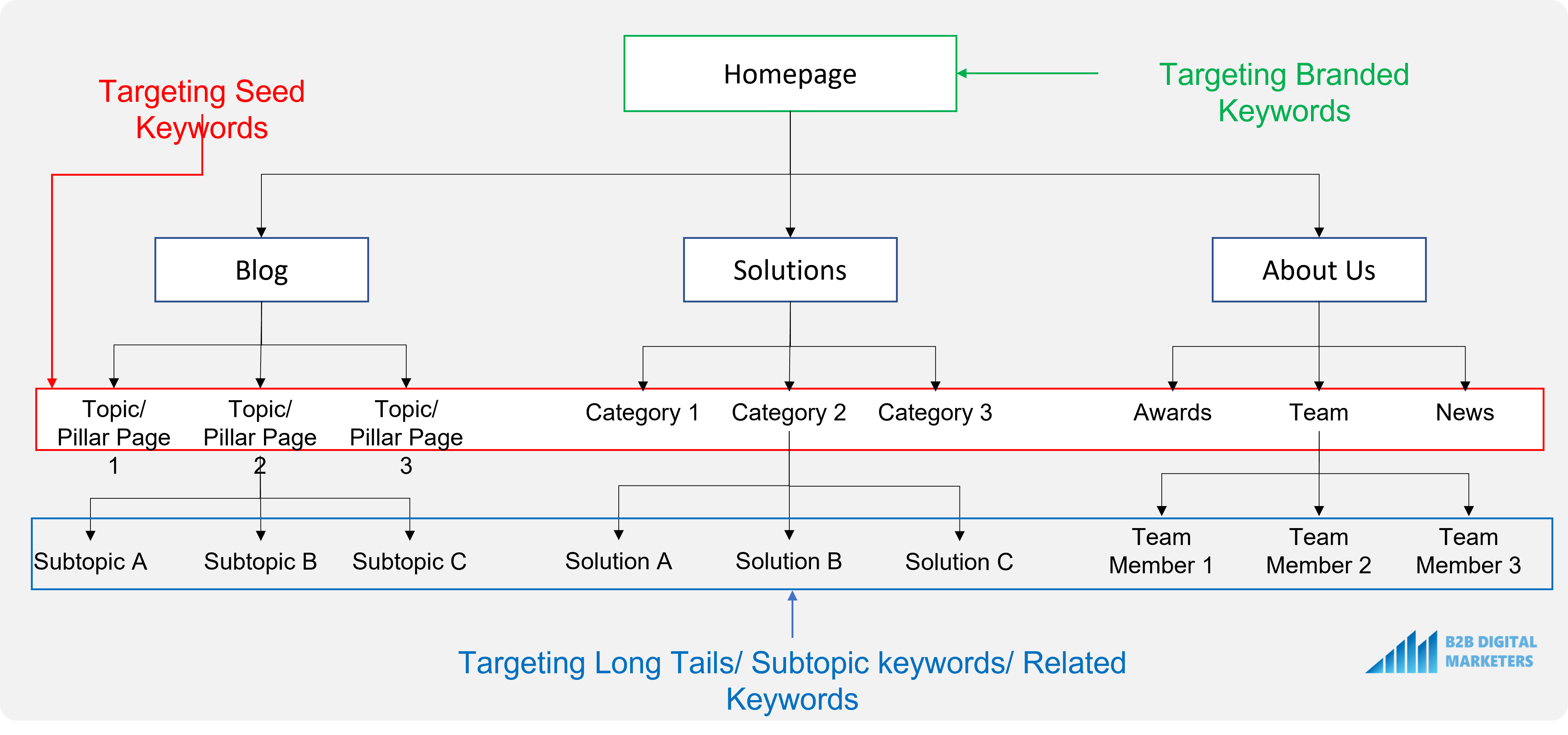 example of an SEO website architecture for technical seo