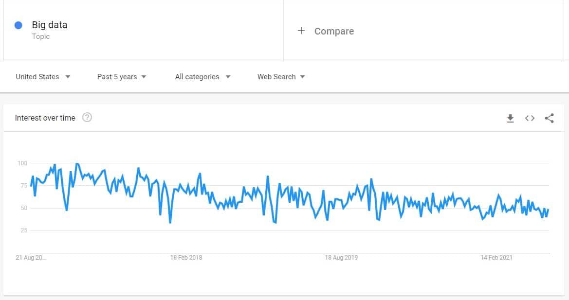 falling trend long-tail keyword