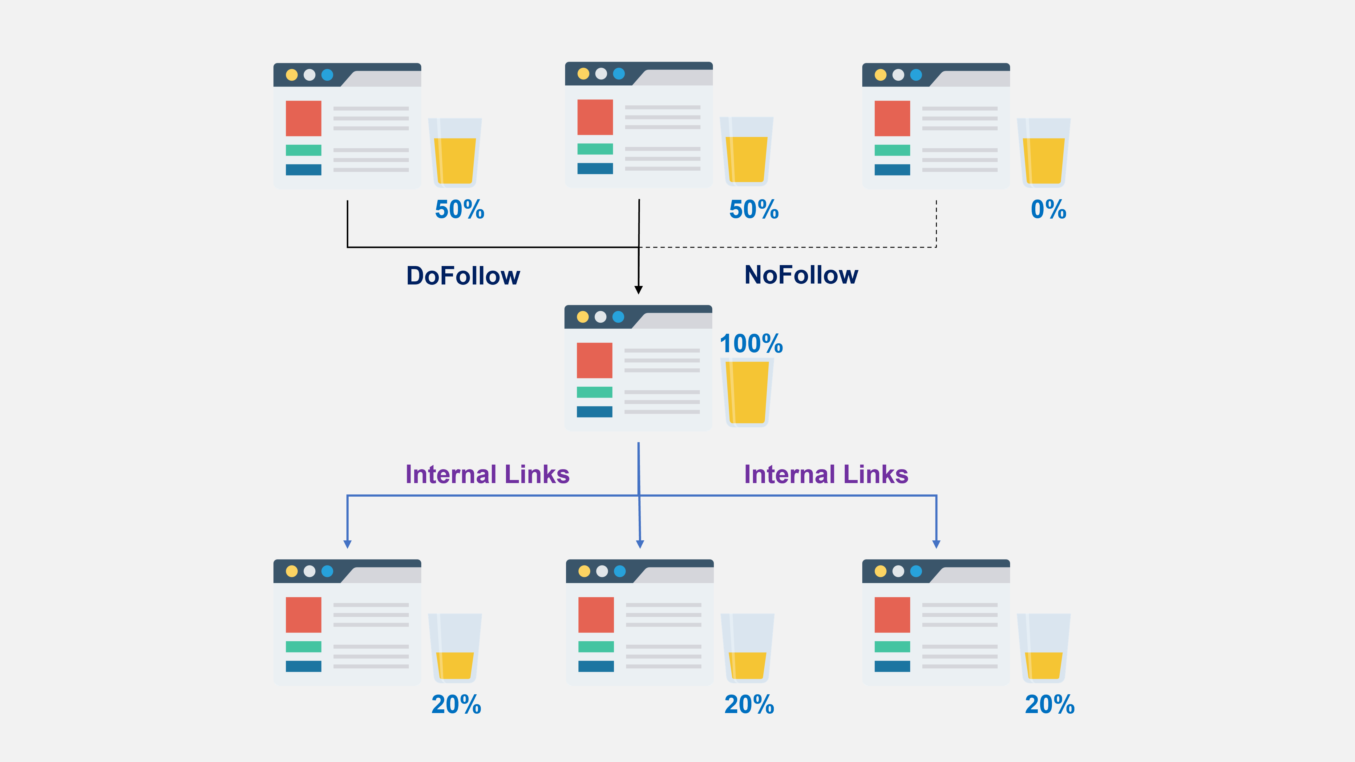 internal links for technical seo to pass link juice