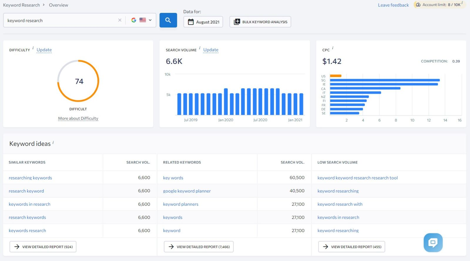 keyword research dashboard se ranking