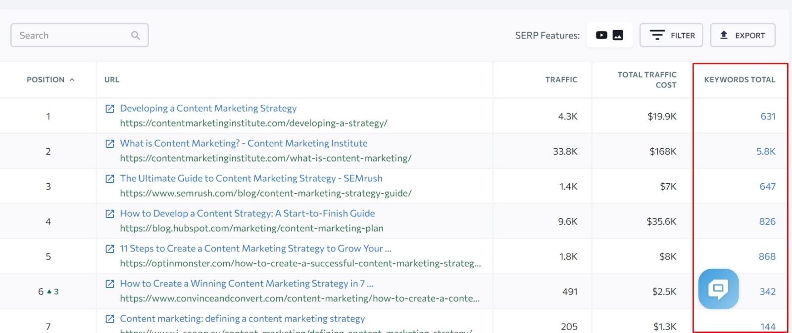 keywords total and competitors pages and their seo keywords