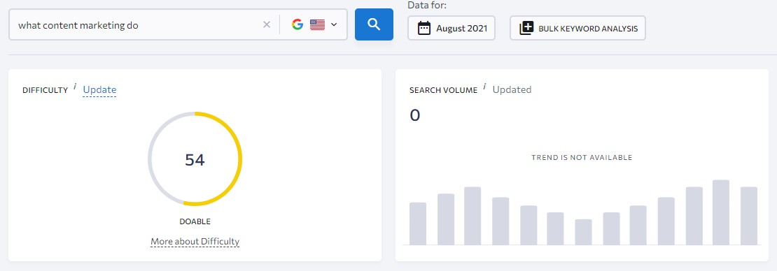 long tail keyword example with not search volume