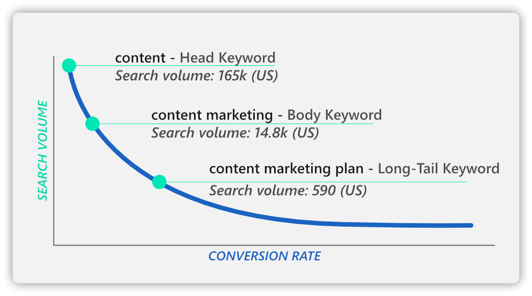 long tail keywords are important for topic relevancy