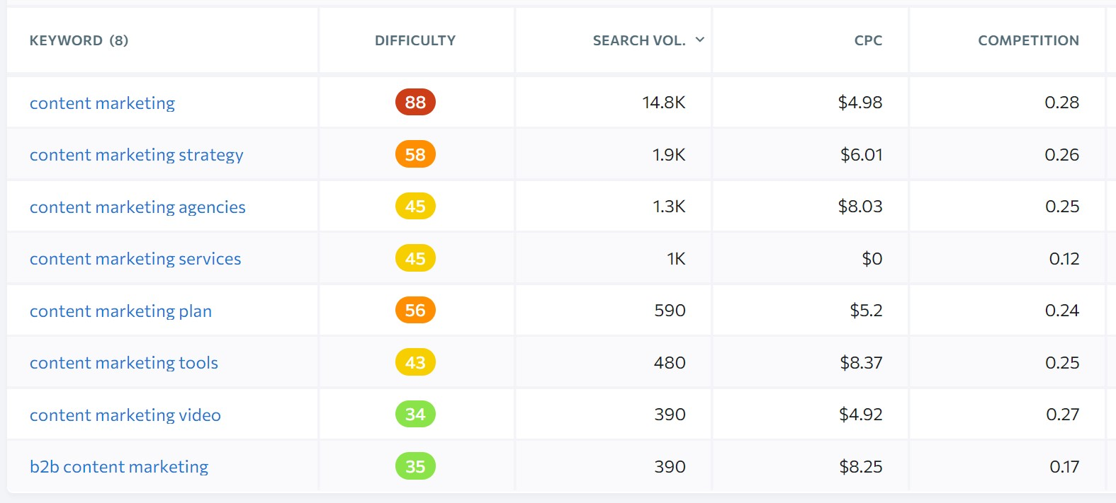 long tail keywords are less competitive