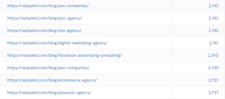 profitable seo keywords with pages and internal links