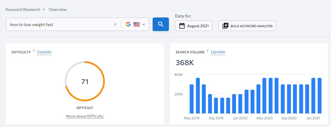 question-based keyword with high search volume