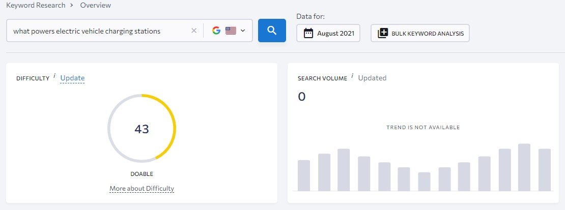 question-based keyword without search demand