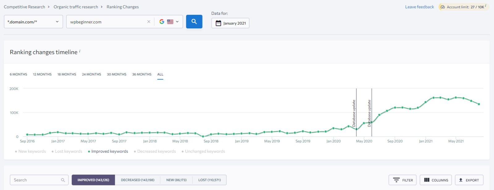 ranking changes timeline for competitor seo keywords