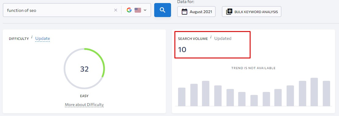 seo keyword from Google serps without search volume