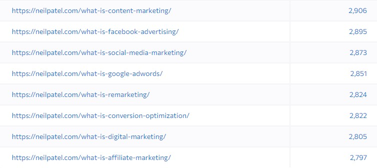 seo keyword pages with a lot of traffic with internal links