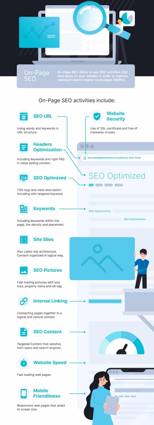 seo keywords on page seo optimization
