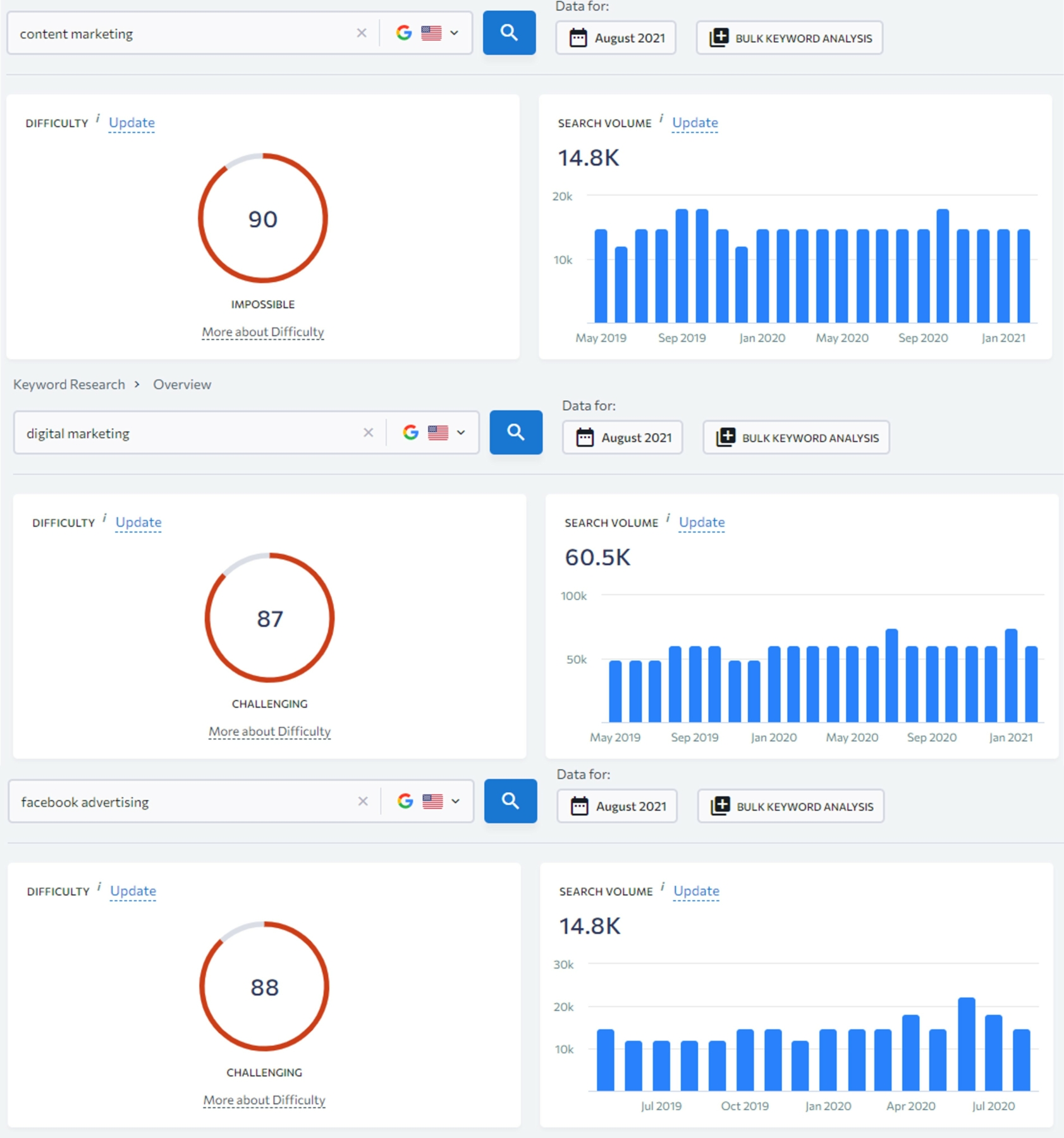 seo keywords with high traffic