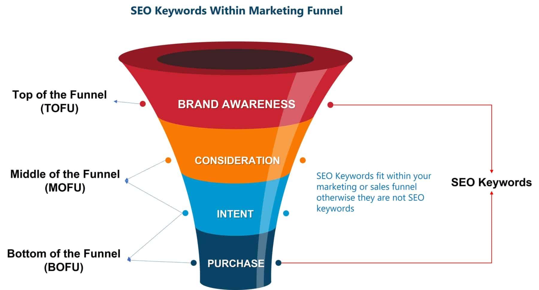 seo keywords within marketing funnel