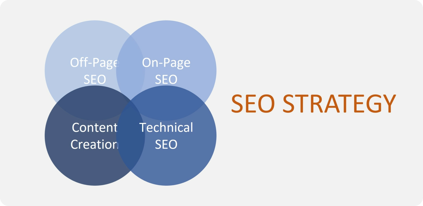 technical seo is part of an overall seo strategy