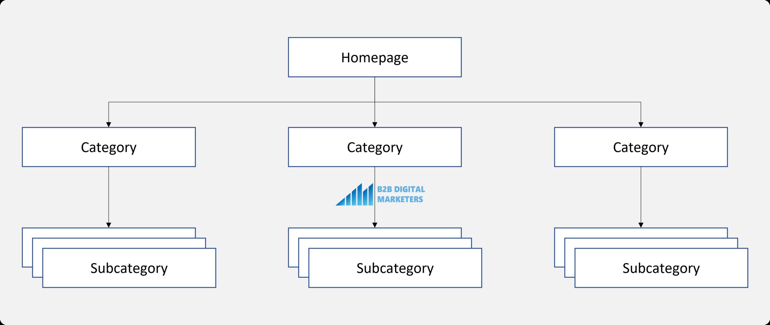 technical seo website architecture
