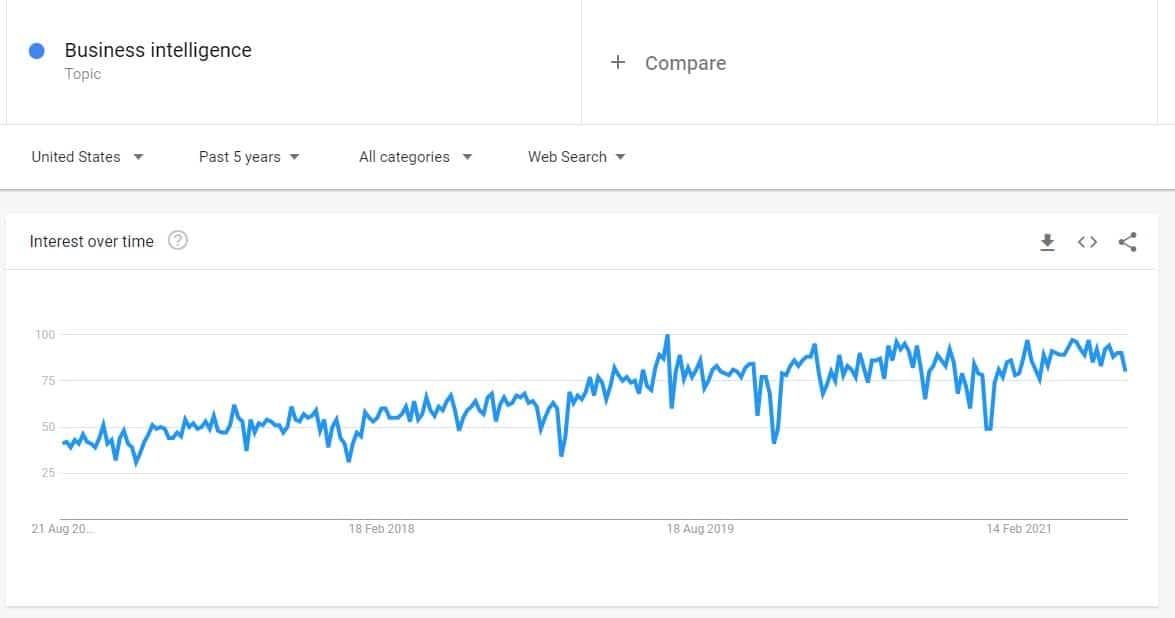 trending topic in Google Trends