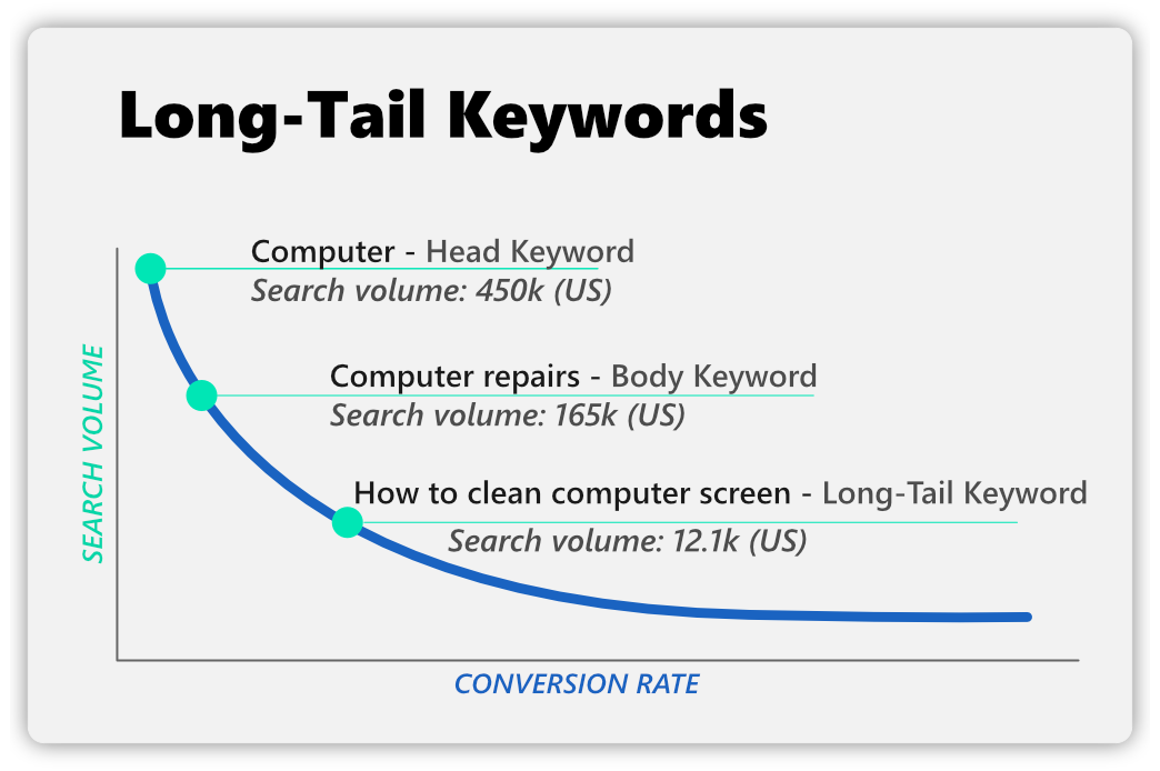 what are long-tail keywords