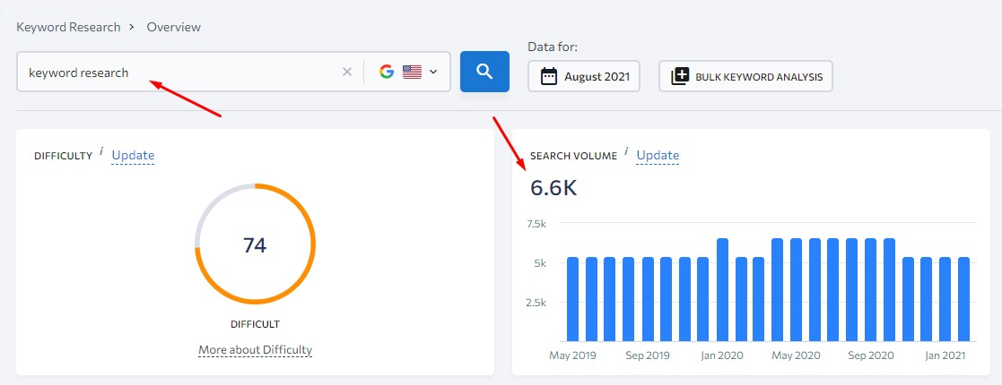 why seo keywords with search volume
