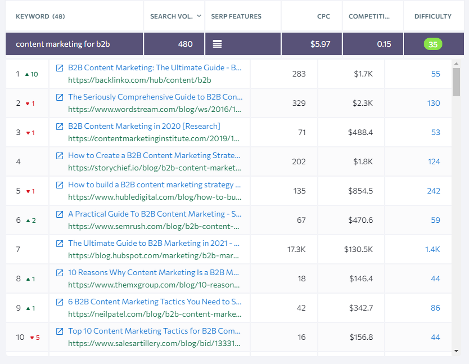 analyzing search intent example for blog seo