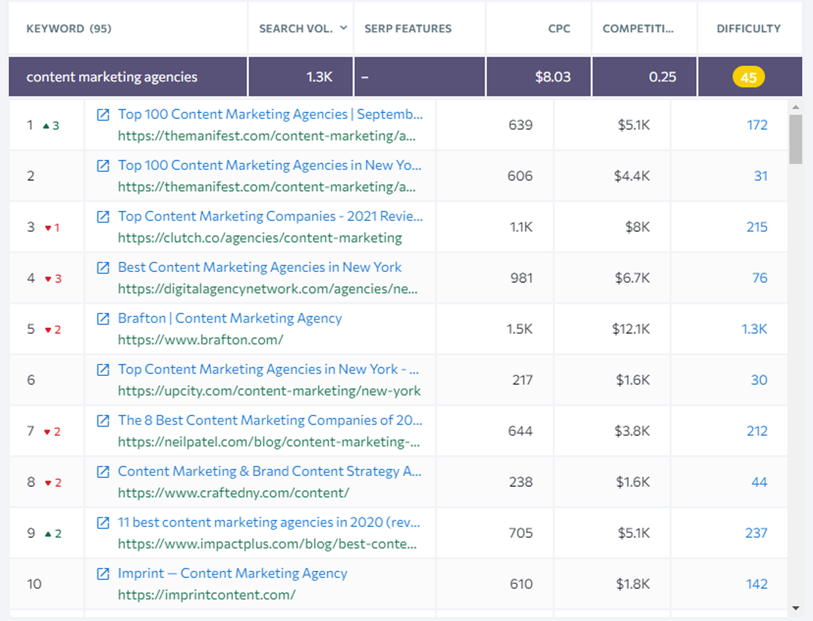 analyzing search intent for blog seo example 2