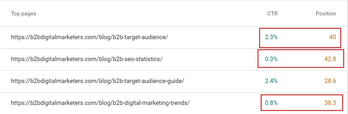 average ctr for blog posts with similar ranking position