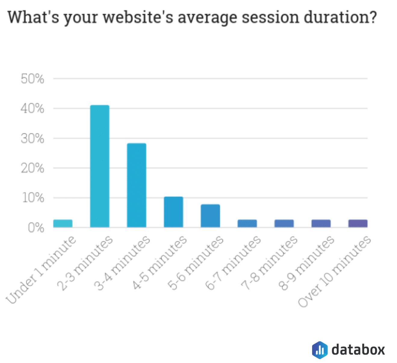 average session duration average engagement time benchmark