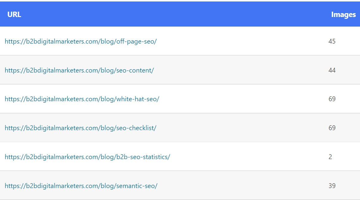 blog posts and number of images in sitemap