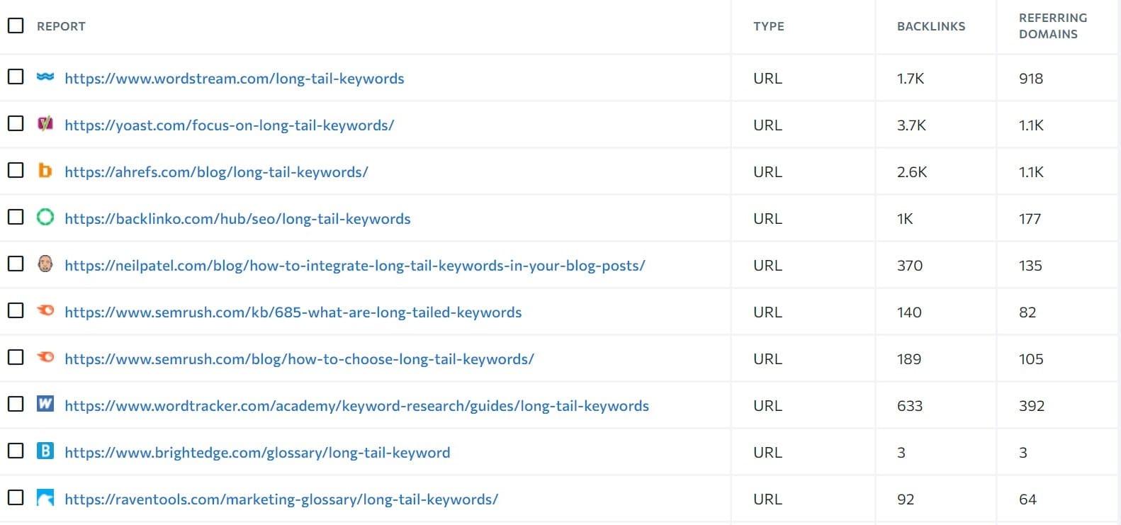 blog posts for tageting keywords for getting backlinks