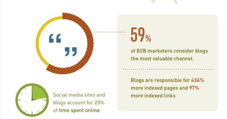 blog seo generates more backlinks for website