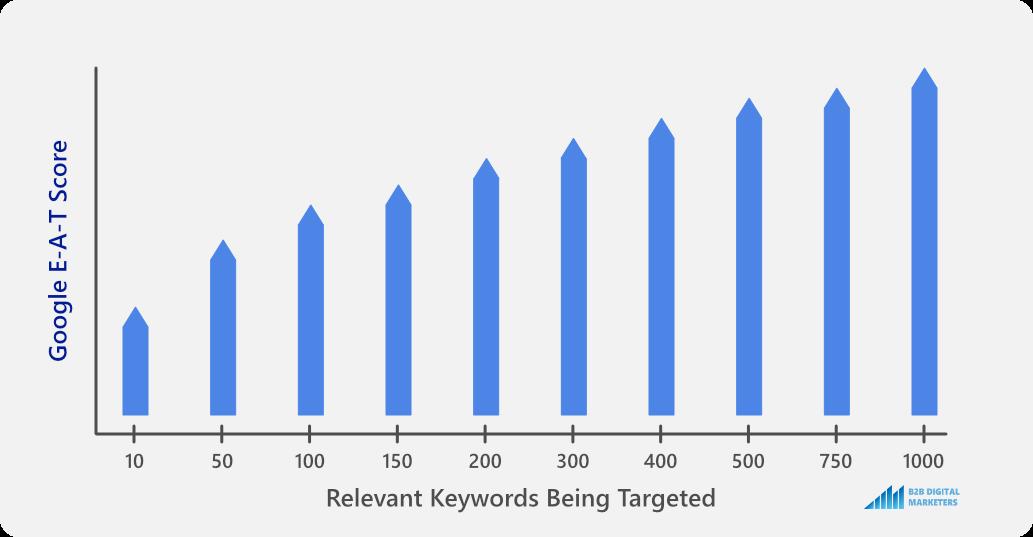 blog seo improves google e-a-t score