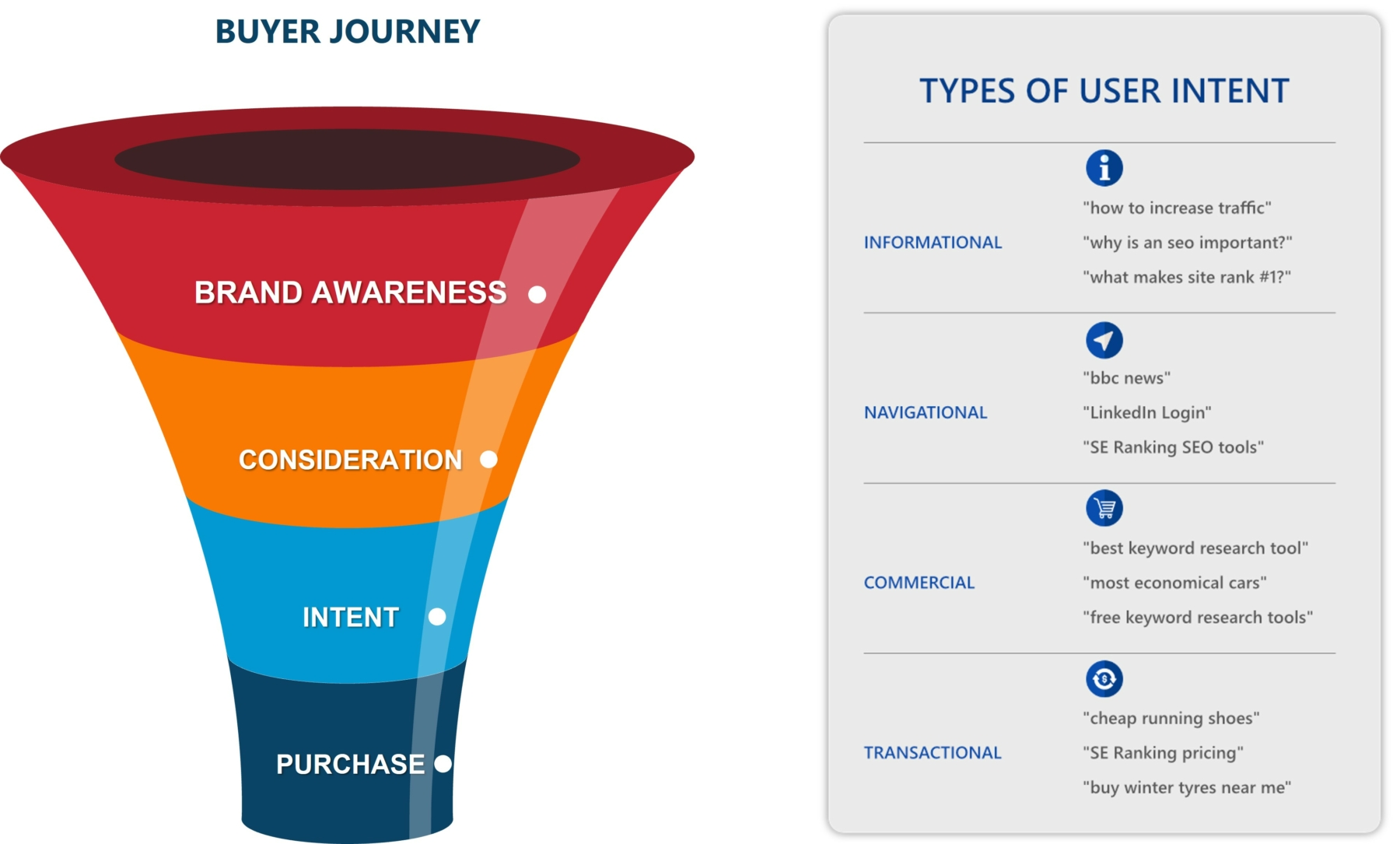 buyer journey funnel and search intent for profitable keywords